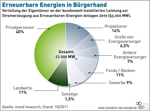 Privatleute treiben die Energiewende voran