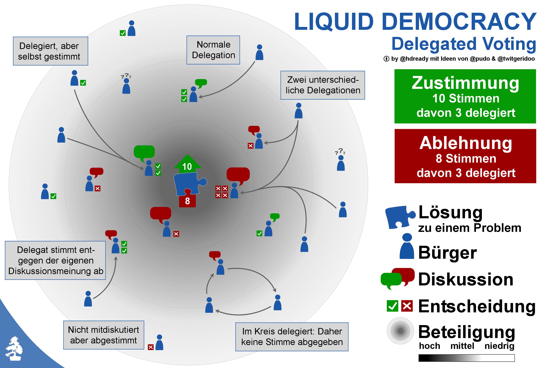 Liquid Democracy